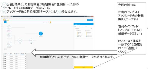 インプットステップ~トランスフォーメーションステップで旧組織データを新組織DBに追加更新する処理がYellowfin内で進みました