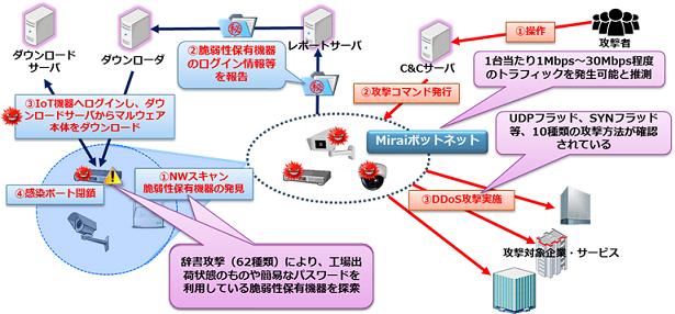 図 Miraiによる一連のサイバー攻撃の例
