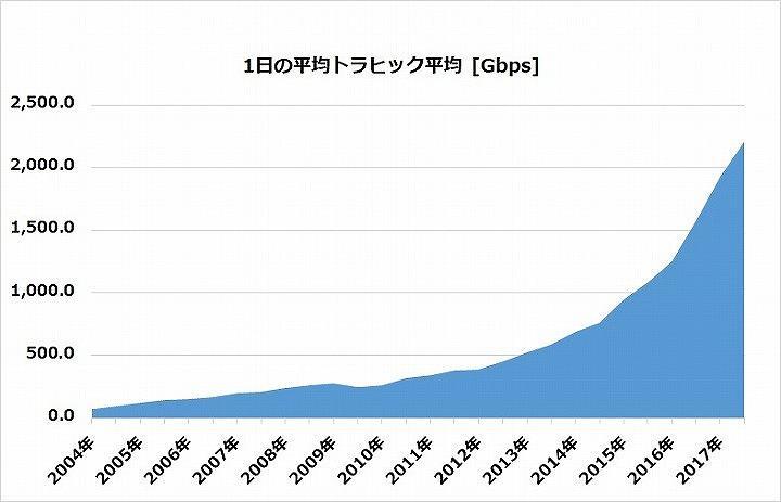 1日の平均トラフィック量の推移 [Gbps]