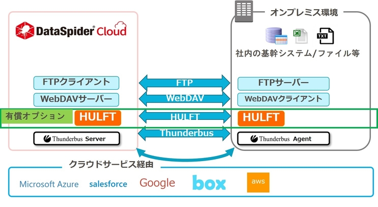 DataSpider Cloudと外部システムとのファイル転送方法