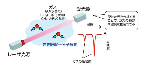 レーザーガスセンシング技術の概要図