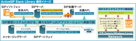 ActiveSIP Stack Library 適用イメージ