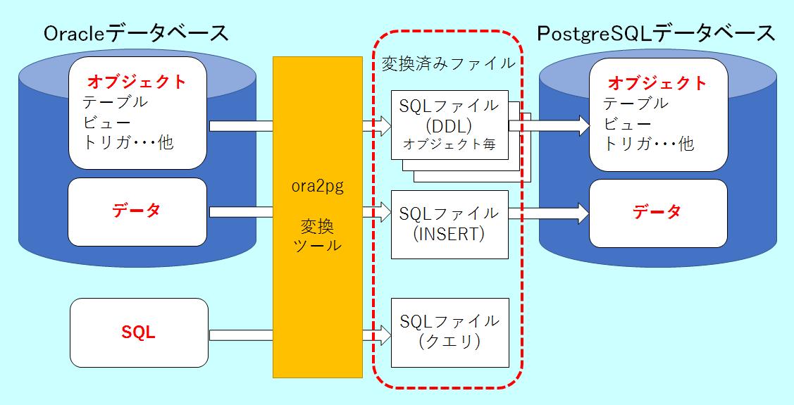 図:ora2pg→PostgreSQLへの移行の流れ
