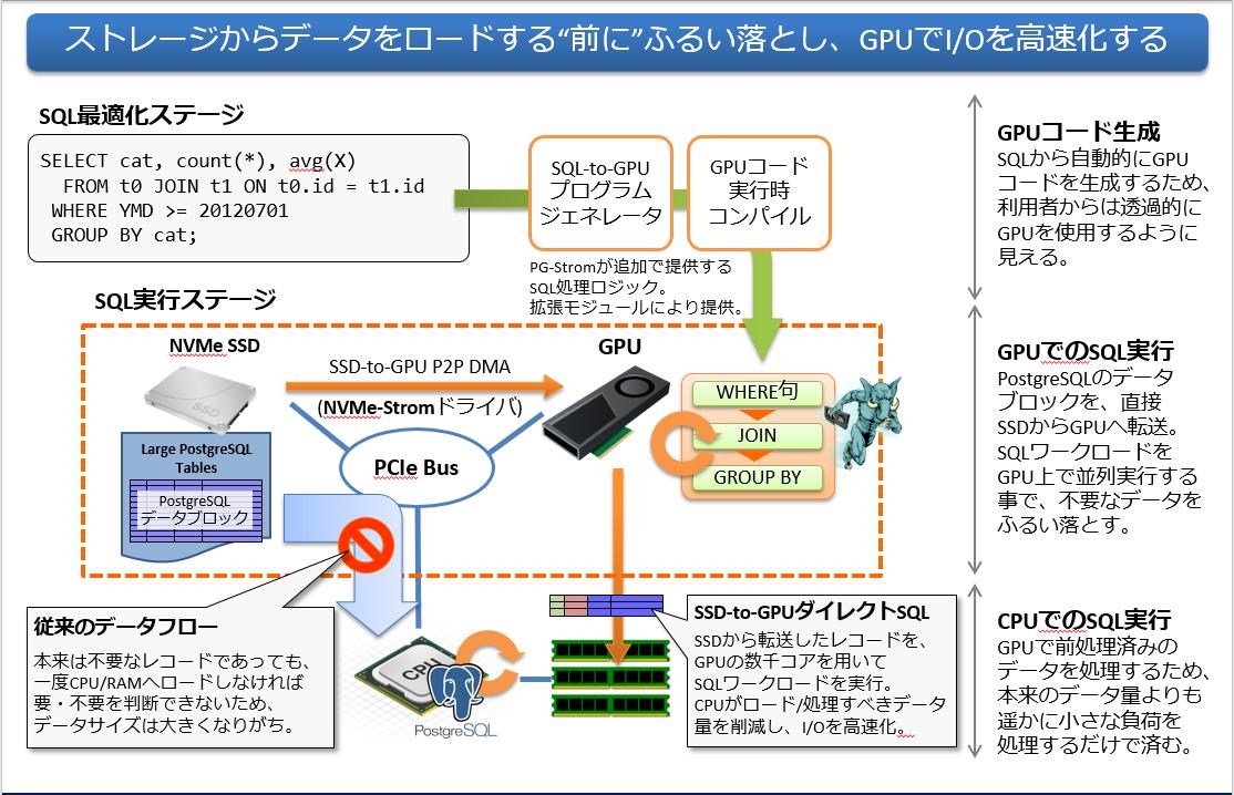 図:PG-Stromのアーキテクチャ