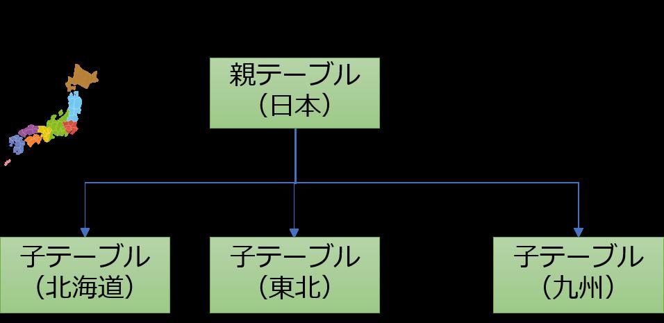 list-partition