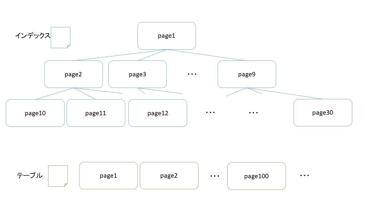 図:PostgreSQLのIndex file