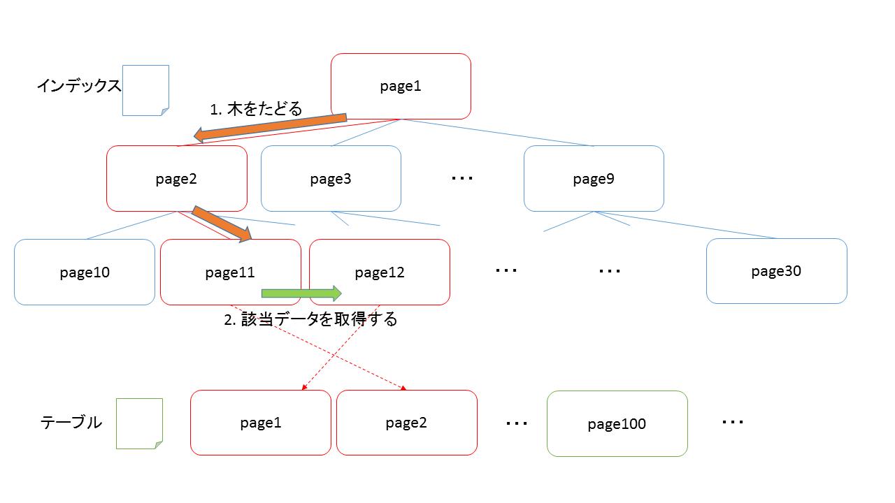 図:PostgreSQLのIndex Scan