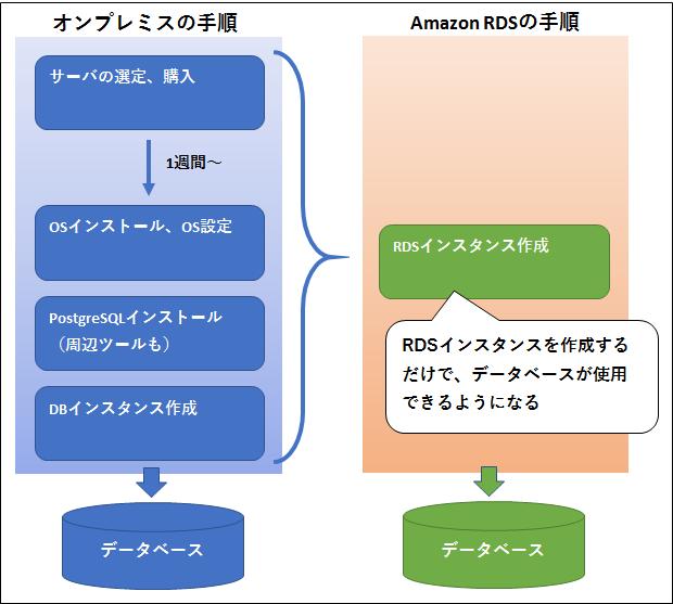 図:DB利用開始までのステップ