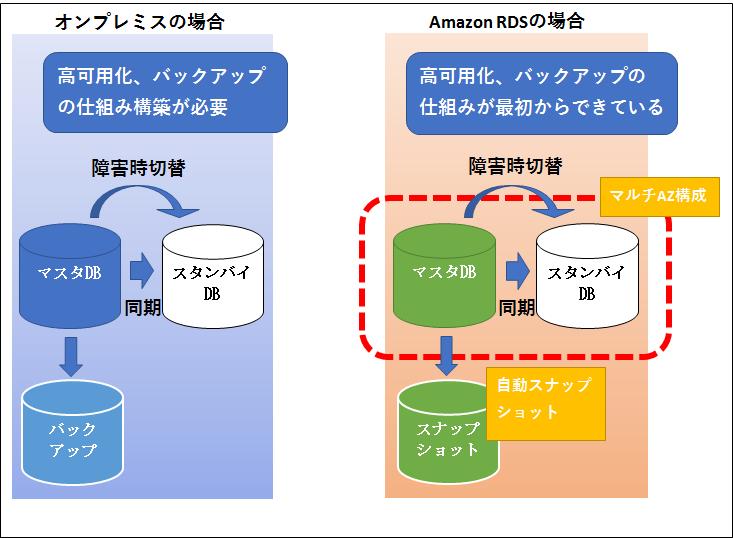 図:すぐに利用できるDB運用