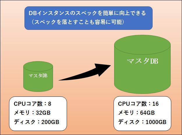図:RDSを使用するメリット