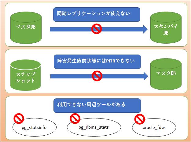 図:RDSを使用する際の制限