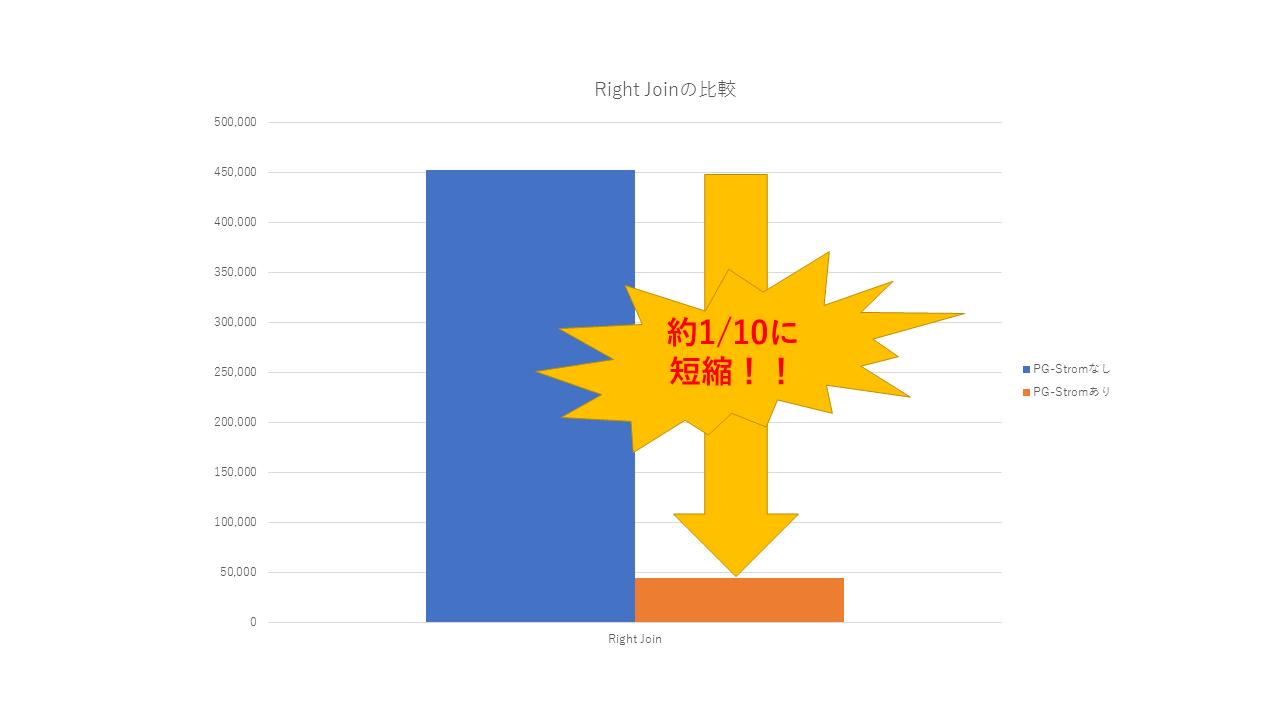 図:RightJoin性能差グラフ