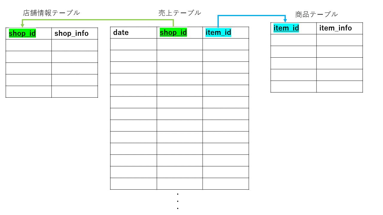 図:測定シナリオ