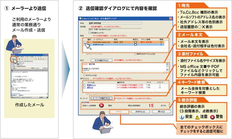 CipherCraft/Mailの誤送信防止画面で送信前に確認