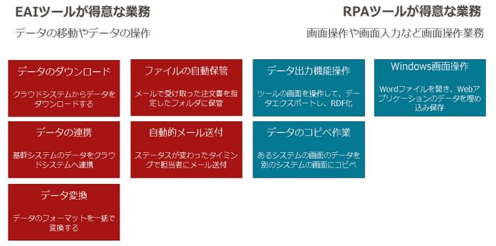 EAIツール・RPAツールが得意な業務