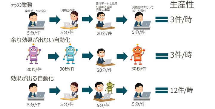 業務の自動化による労働生産性の向上