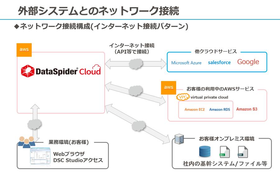 ネットワーク接続構成(インターネット接続パターン)