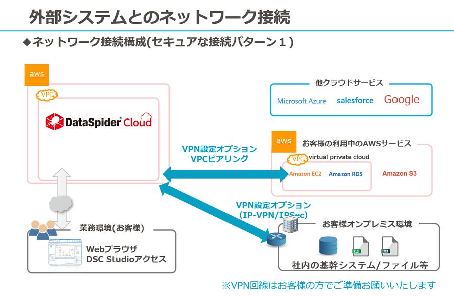 ネットワーク接続構成(セキュアな接続パターン1)