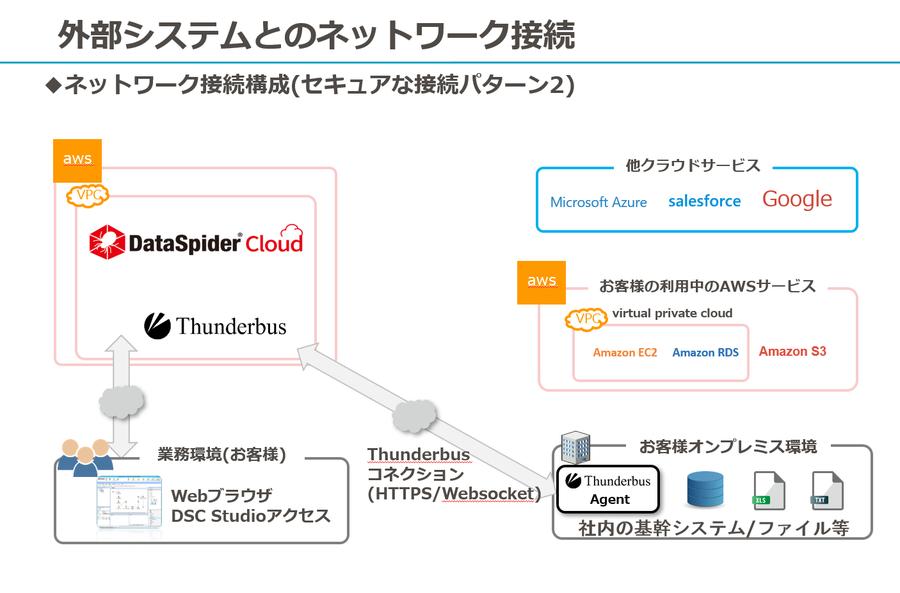 ネットワーク接続構成(セキュアな接続パターン2)