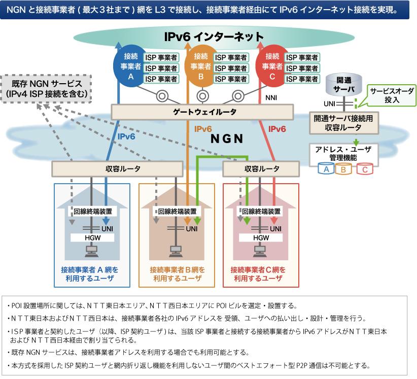 トンネル方式によるIPv6 ISP 接続の実現