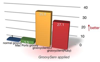 GroovyServを用いた場合の起動速度比較
