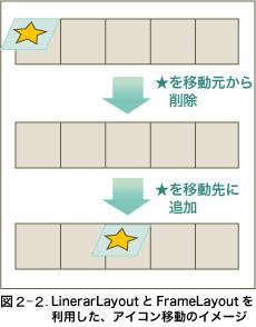 図 2-2 LinerarLayoutとFrameLayoutを利用した、アイコン移動のイメージ