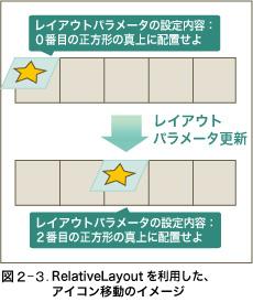 図2-3 RelativeLayoutを利用した、アイコン移動のイメージ