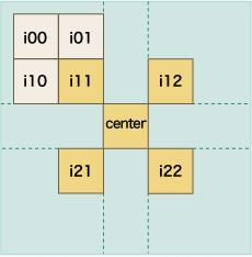 図 4-9 i11マスの周囲に3マス配置したイメージ