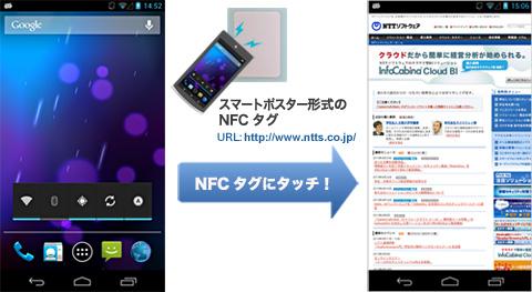図.1-2 スマートポスター形式のNFCタグを、NFCケータイにかざした時の動作