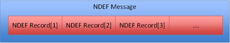 図.2-1 NDEF Messageの構造