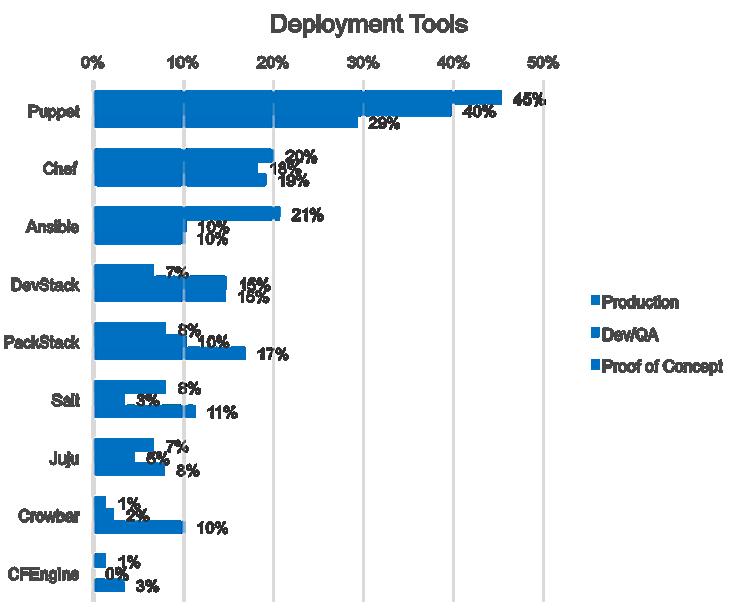 2014年におけるOpenStackユーザ調査の洞察