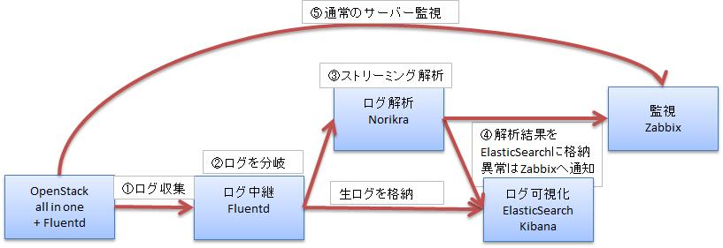 図 1 システム処理イメージ