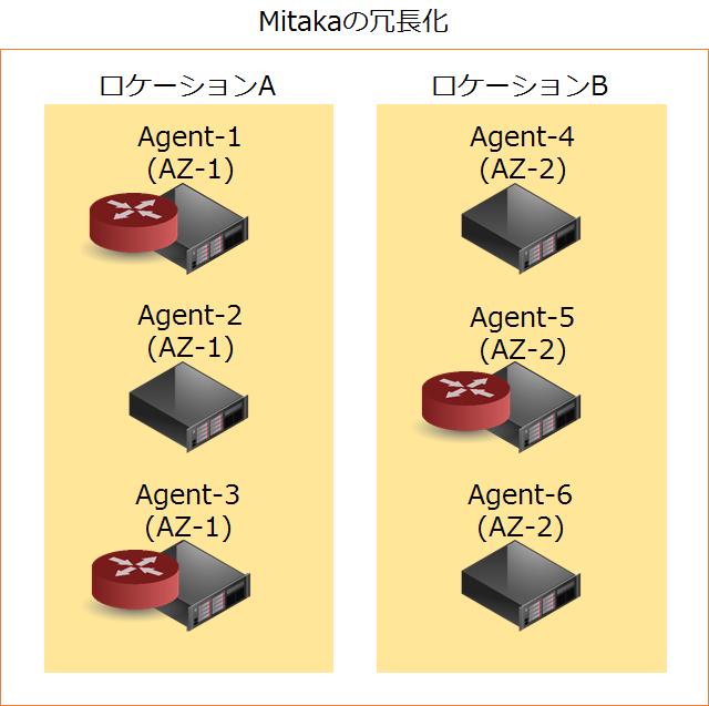 Mitakaの冗長化