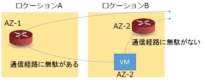 VMに近いロケーションにNW資源を作成させる