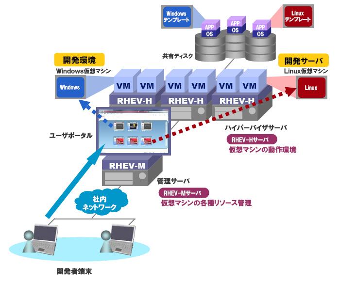 図1.RHEVシステム構成