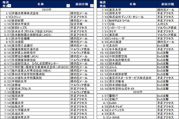 表 日本国内へのサイバー攻撃事例