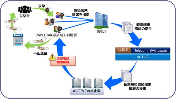 図 ネットバンキングウィルス無力化作戦の概要