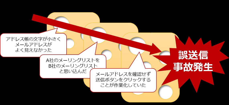 CipherCraft/Mail×スイスチーズモデル