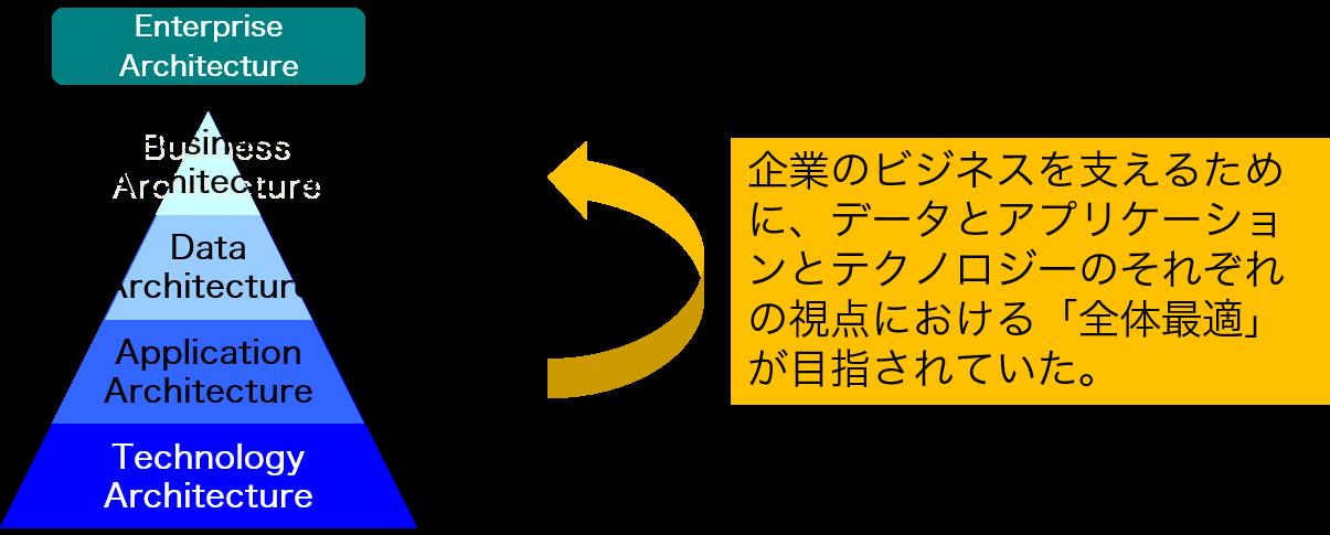 エンタープライズ・アーキテクチ...