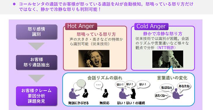 (参考)NTT研究所の音声AI技術による感情識別 画像
