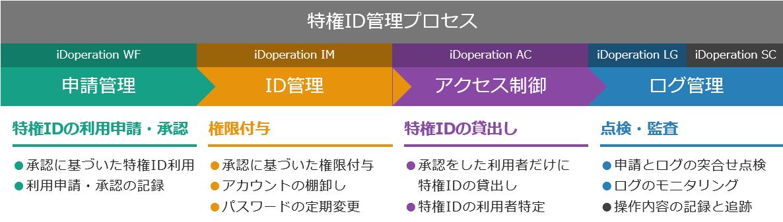 iDoperationのイメージ図:特権ID管理プロセスでは、iDoperation WF(申請管理)、iDoperation IM(ID管理)、iDoperation AC(アクセス制御)、iDoperation LG、iDoperation SC(ログ管理)を行います。特権IDの利用申請・承認として、承認に基づいた特権ID利用、利用申請・承認の記録。権限付与として、承認に基づいた権限付与、アカウントの棚卸し、パスワードの定期変更。特権IDの貸出しとして、承認をした利用者だけに特権IDの貸出し、特権IDの利用者特定。点検・監査として、申請とログの突合せ点検、ログのモニタリング、操作内容の記録と追跡。