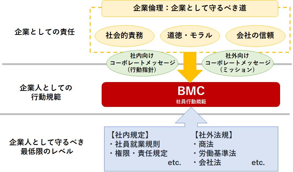 企業倫理とBMCの関係のイメージ図:企業としての責任には、企業倫理(企業として守るべき道)である社会的責務、道徳・モラル、社会の信頼があります。この3つが弊社のミッション、基本理念、ビジョンにより企業人としての行動としてのBMC 社員行動規範につながります。また、企業人として守るべき最低限のレベルである社内規定(社員就業規則、権限・責任規定.etc)、社外法規(商法、労働基準法、会社法.etc)もBMC 社員行動規範につながります。