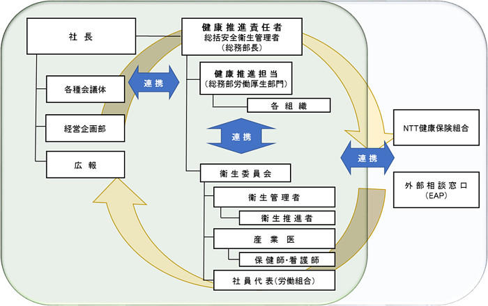 体制図:健康経営の取組みは社内外の各関係組織と連携して取り組んでおります