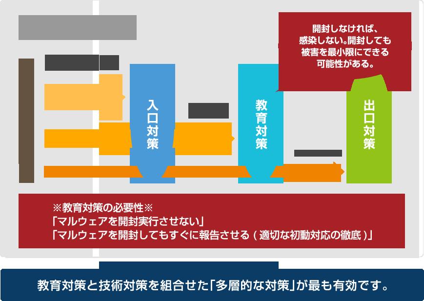 標的型メール訓練サービス | NTTテクノクロス株式会社