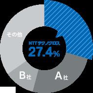 27.4%
