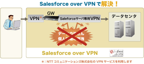 「Salesforce over VPN」なら