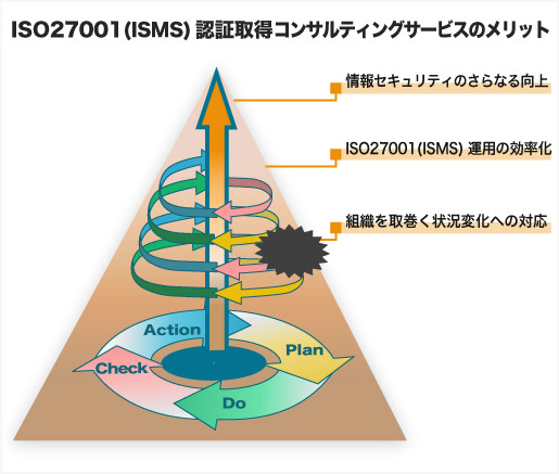 ISO27001(ISMS)運用改善のメリット