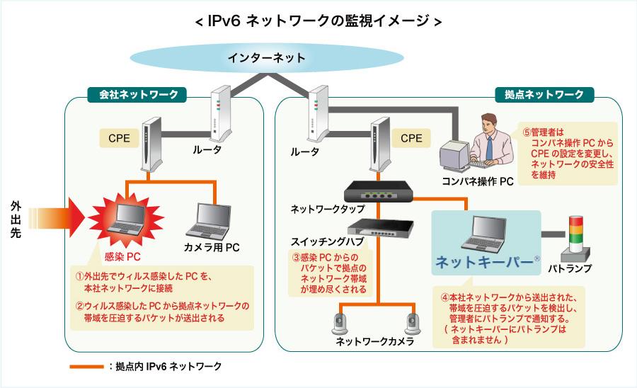 IPv6に対応したネットワーク監視...
