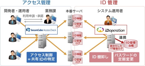 SecureCube / Access Checkの活用例