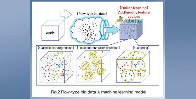 「Fig. 2 Flow-type big data × machine learning model」